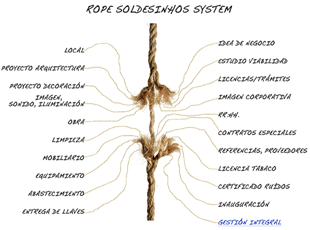 Soldesinhos-rope-system-4